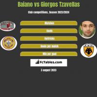 Baiano vs Giorgos Tzavellas h2h player stats