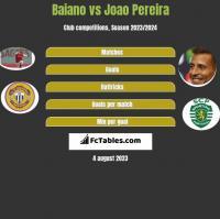 Baiano vs Joao Pereira h2h player stats