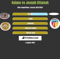 Baiano vs Joseph Attamah h2h player stats