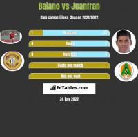 Baiano vs Juanfran h2h player stats