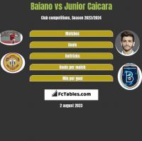 Baiano vs Junior Caicara h2h player stats