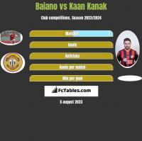 Baiano vs Kaan Kanak h2h player stats