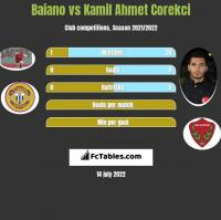 Baiano vs Kamil Ahmet Corekci h2h player stats