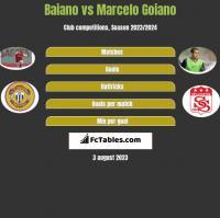 Baiano vs Marcelo Goiano h2h player stats