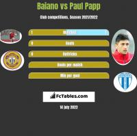 Baiano vs Paul Papp h2h player stats