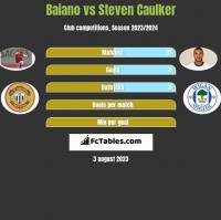 Baiano vs Steven Caulker h2h player stats