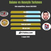 Baiano vs Huseyin Turkmen h2h player stats