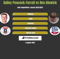 Bailey Peacock-Farrell vs Ben Alnwick h2h player stats