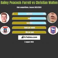 Bailey Peacock-Farrell vs Christian Walton h2h player stats