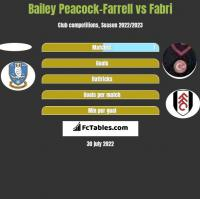 Bailey Peacock-Farrell vs Fabri h2h player stats