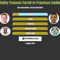 Bailey Peacock-Farrell vs Francisco Casilla h2h player stats