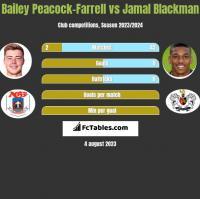 Bailey Peacock-Farrell vs Jamal Blackman h2h player stats