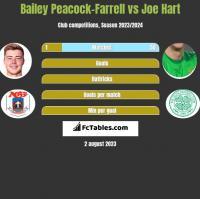 Bailey Peacock-Farrell vs Joe Hart h2h player stats