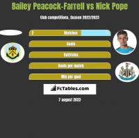 Bailey Peacock-Farrell vs Nick Pope h2h player stats