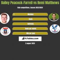 Bailey Peacock-Farrell vs Remi Matthews h2h player stats
