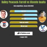 Bailey Peacock-Farrell vs Vicente Guaita h2h player stats