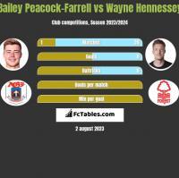 Bailey Peacock-Farrell vs Wayne Hennessey h2h player stats