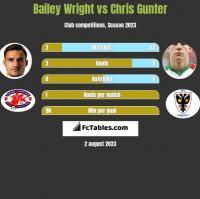 Bailey Wright vs Chris Gunter h2h player stats