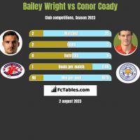 Bailey Wright vs Conor Coady h2h player stats