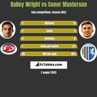 Bailey Wright vs Conor Masterson h2h player stats