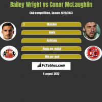 Bailey Wright vs Conor McLaughlin h2h player stats
