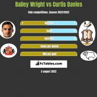 Bailey Wright vs Curtis Davies h2h player stats