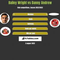 Bailey Wright vs Danny Andrew h2h player stats