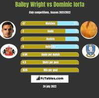 Bailey Wright vs Dominic Iorfa h2h player stats