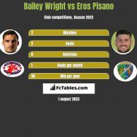 Bailey Wright vs Eros Pisano h2h player stats