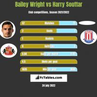 Bailey Wright vs Harry Souttar h2h player stats