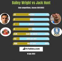 Bailey Wright vs Jack Hunt h2h player stats