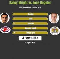 Bailey Wright vs Jens Hegeler h2h player stats