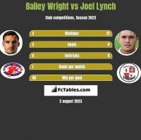 Bailey Wright vs Joel Lynch h2h player stats
