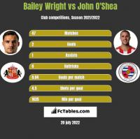 Bailey Wright vs John O'Shea h2h player stats