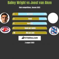 Bailey Wright vs Joost van Aken h2h player stats