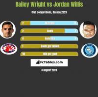 Bailey Wright vs Jordan Willis h2h player stats