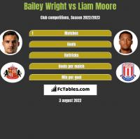 Bailey Wright vs Liam Moore h2h player stats