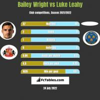 Bailey Wright vs Luke Leahy h2h player stats