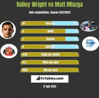 Bailey Wright vs Matt Miazga h2h player stats