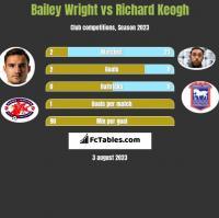Bailey Wright vs Richard Keogh h2h player stats