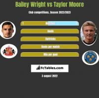 Bailey Wright vs Taylor Moore h2h player stats
