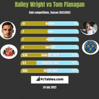 Bailey Wright vs Tom Flanagan h2h player stats