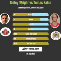Bailey Wright vs Tomas Kalas h2h player stats