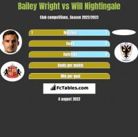 Bailey Wright vs Will Nightingale h2h player stats