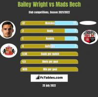 Bailey Wright vs Mads Bech h2h player stats