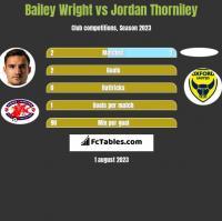 Bailey Wright vs Jordan Thorniley h2h player stats