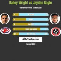 Bailey Wright vs Jayden Bogle h2h player stats