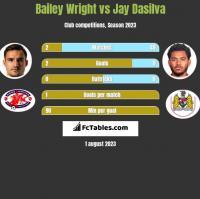 Bailey Wright vs Jay Dasilva h2h player stats