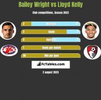 Bailey Wright vs Lloyd Kelly h2h player stats