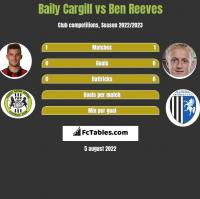 Baily Cargill vs Ben Reeves h2h player stats